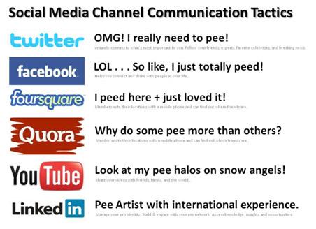 Social Media Channel Communication Tactics